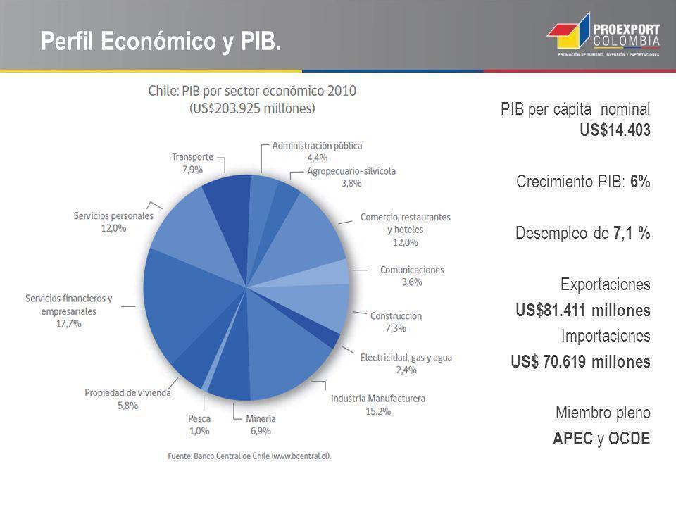 Perfil Económico y PIB. PIB per cápita nominal US$14.403