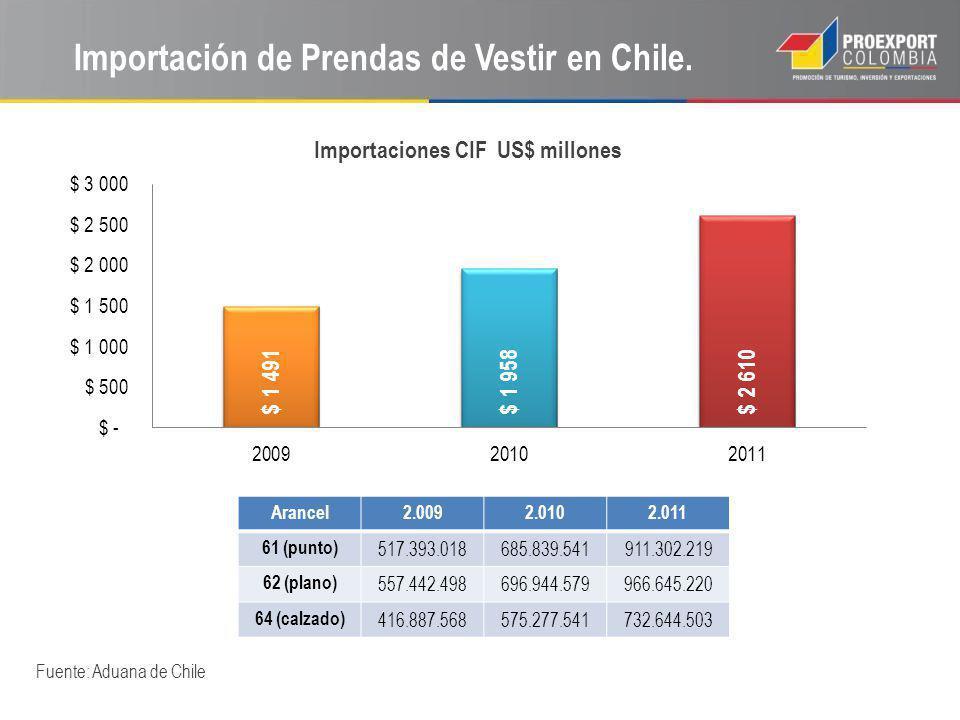 Importación de Prendas de Vestir en Chile.