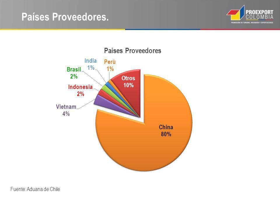 Países Proveedores. Fuente: Aduana de Chile CONSEJOS PRACTICOS:
