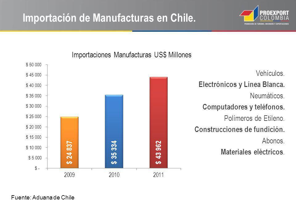 Importación de Manufacturas en Chile.