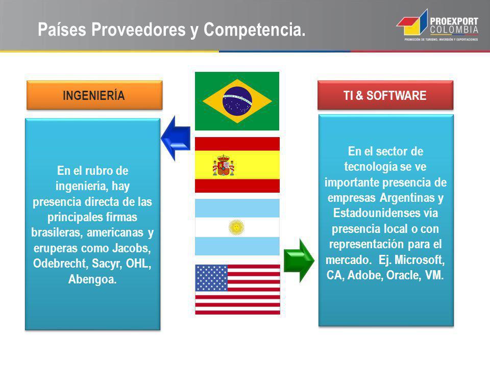 Países Proveedores y Competencia.