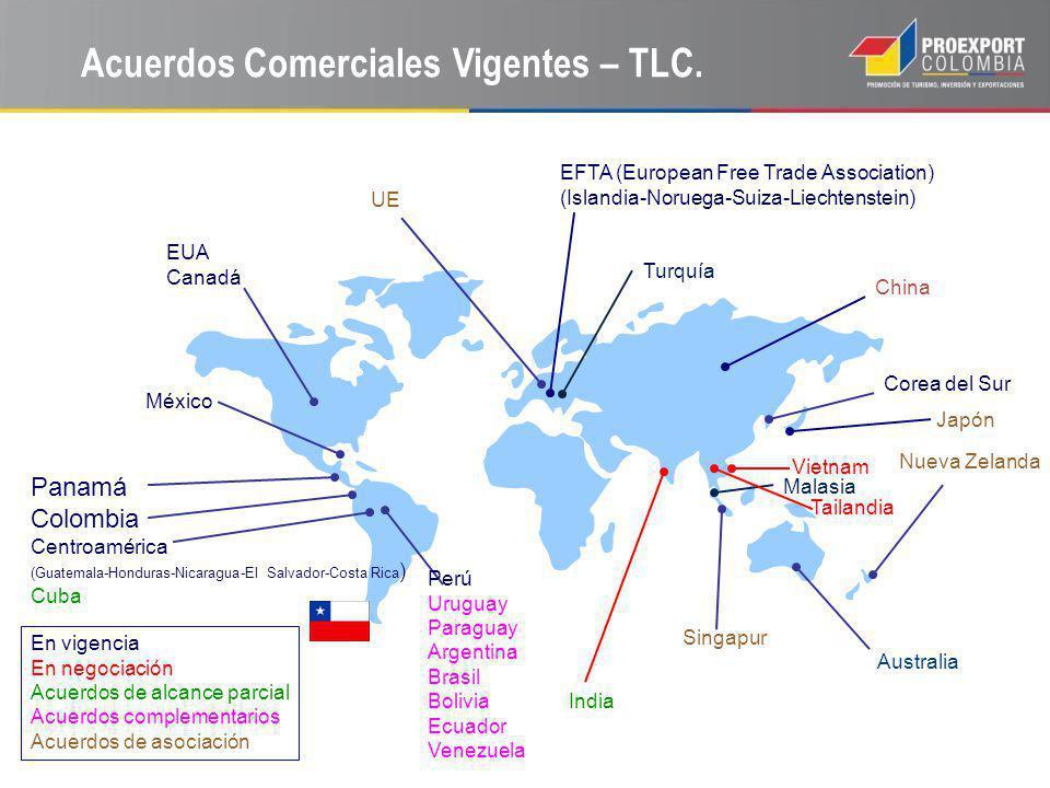 Acuerdos Comerciales Vigentes – TLC.