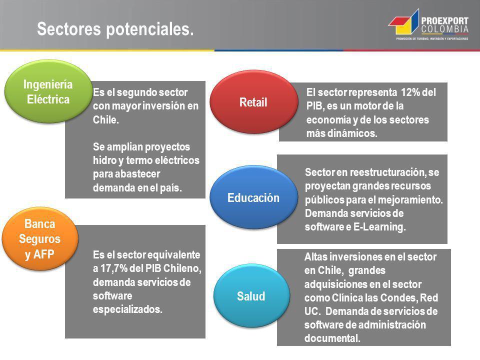 Sectores potenciales. Ingeniería Eléctrica Retail Educación