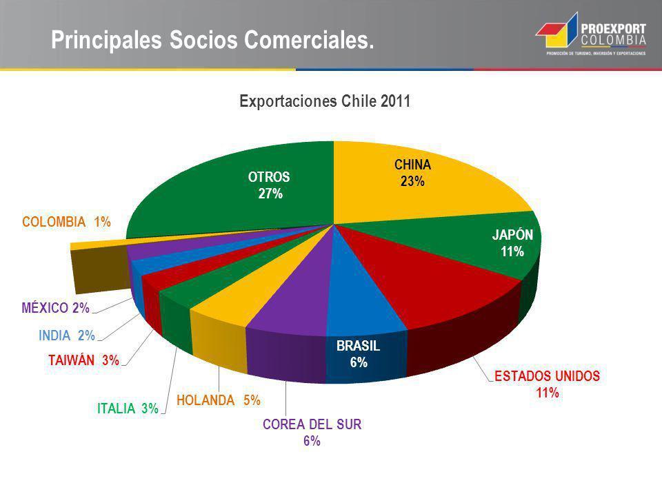 Principales Socios Comerciales.
