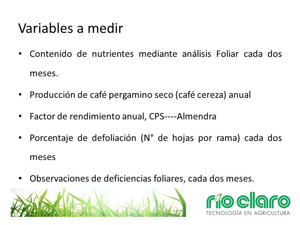 Variables a medir Contenido de nutrientes mediante análisis Foliar cada dos meses. Producción de café pergamino seco (café cereza) anual.