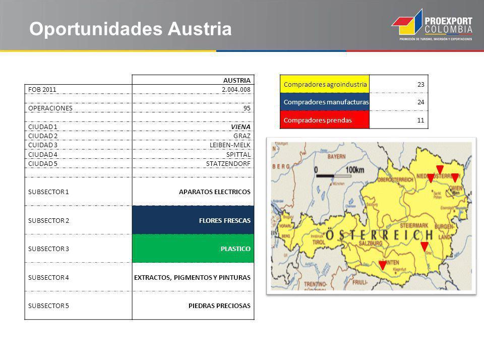 Oportunidades Austria