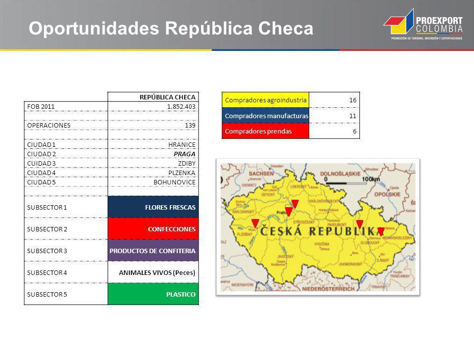 Oportunidades República Checa