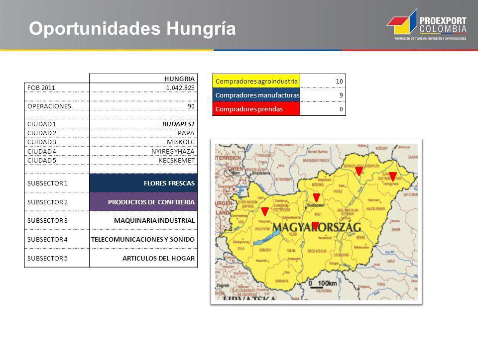 Oportunidades Hungría