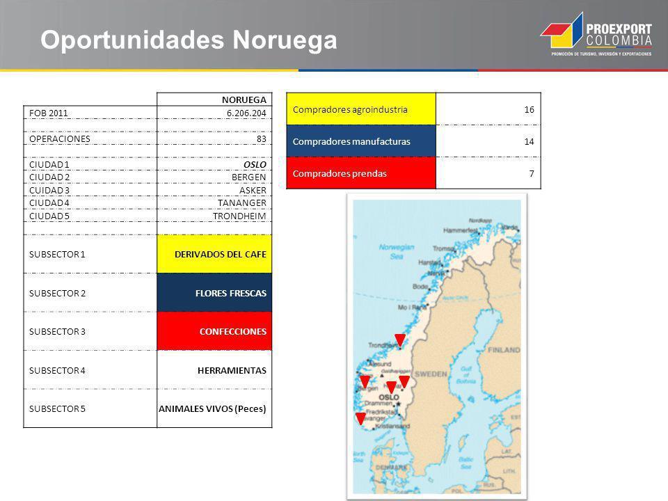 Oportunidades Noruega