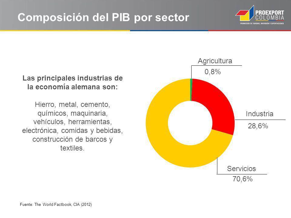 Composición del PIB por sector