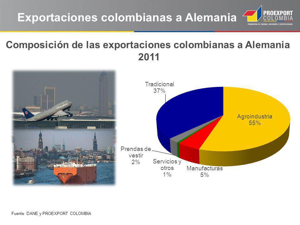 Composición de las exportaciones colombianas a Alemania