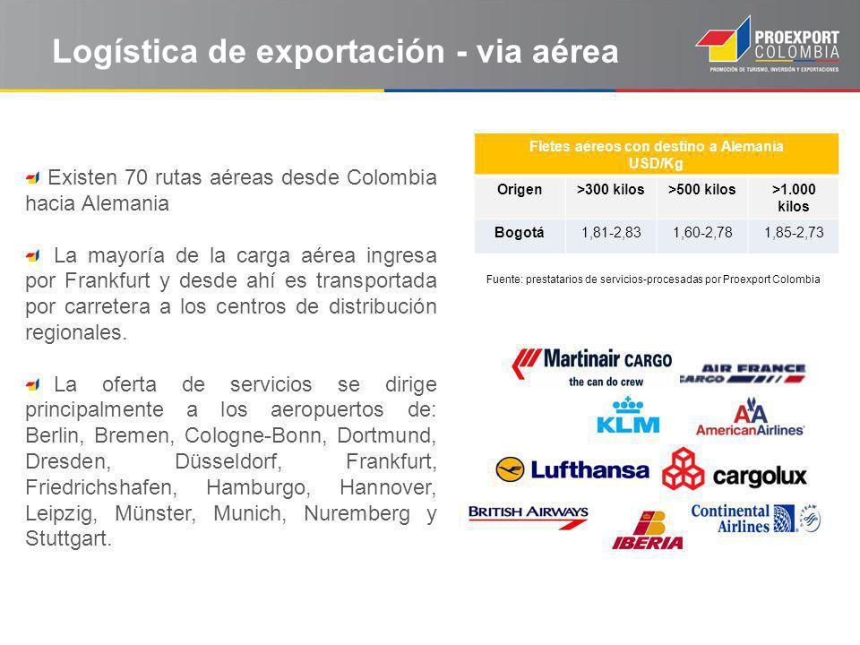 Logística de exportación - via aérea