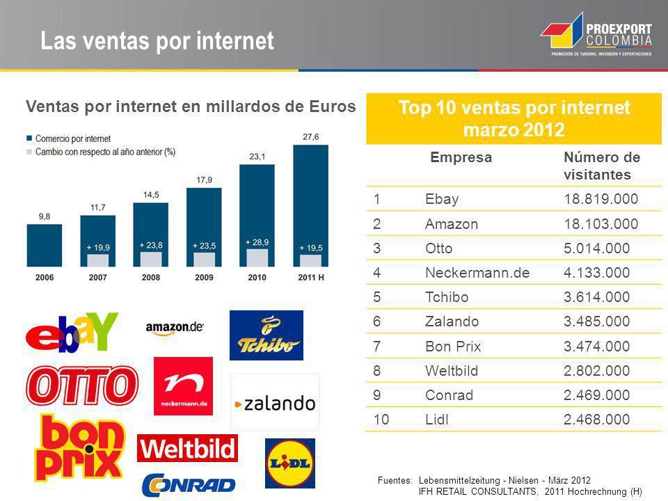Las ventas por internet