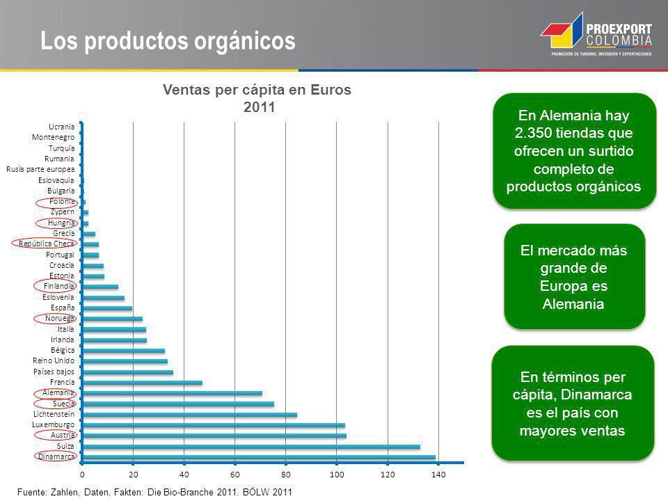 Los productos orgánicos