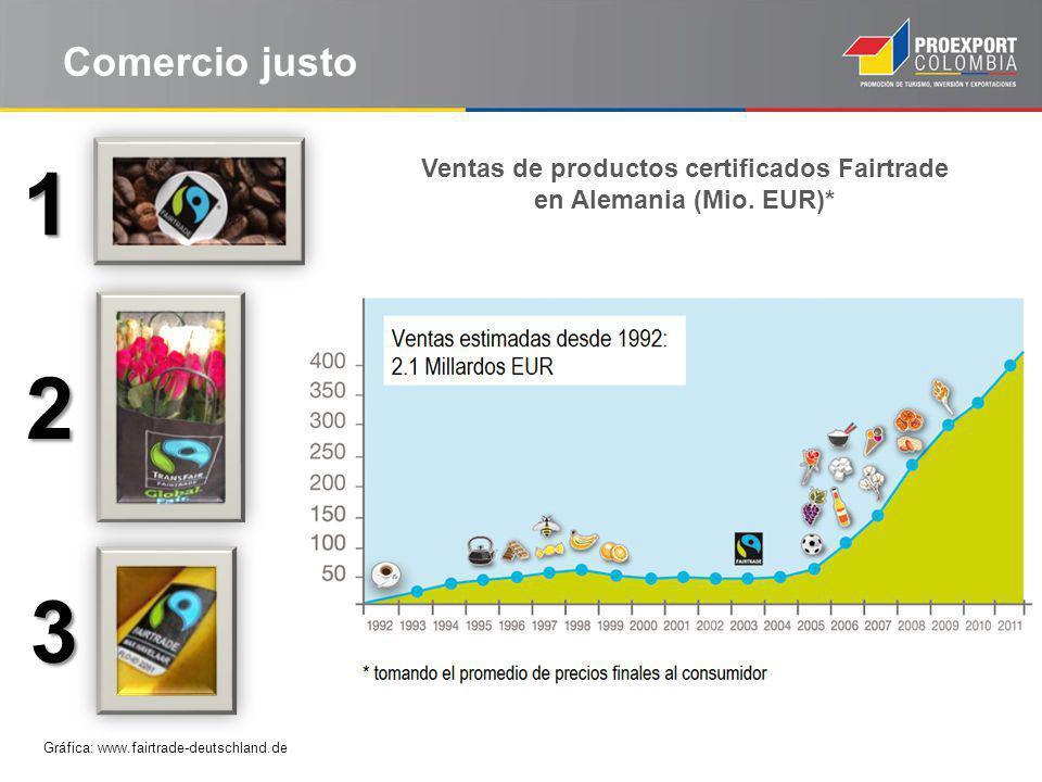 Ventas de productos certificados Fairtrade en Alemania (Mio. EUR)*