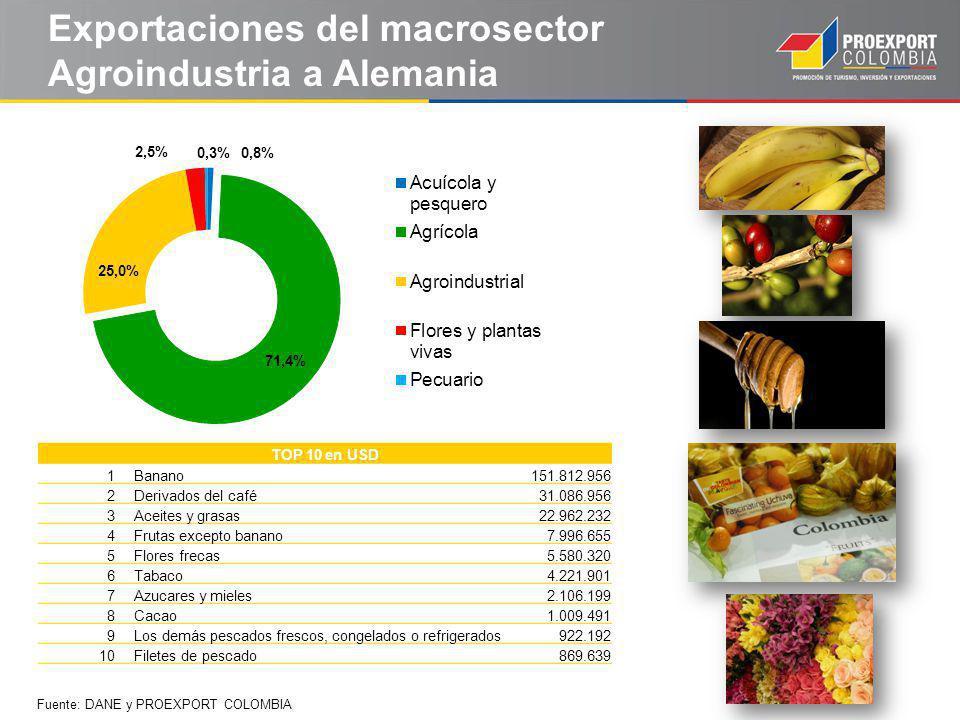 Exportaciones del macrosector Agroindustria a Alemania
