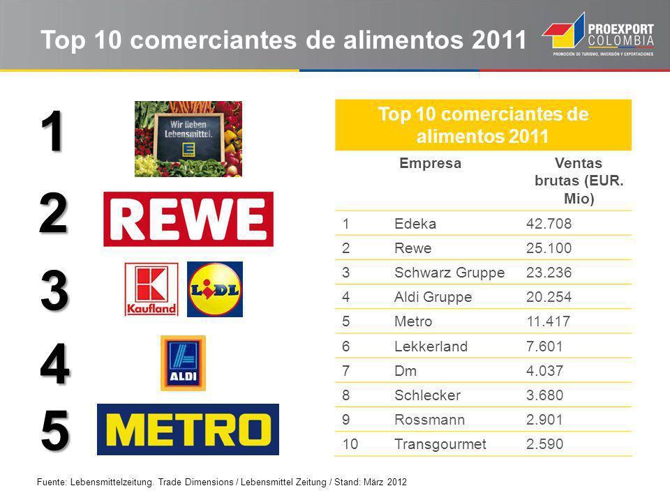 Top 10 comerciantes de alimentos 2011
