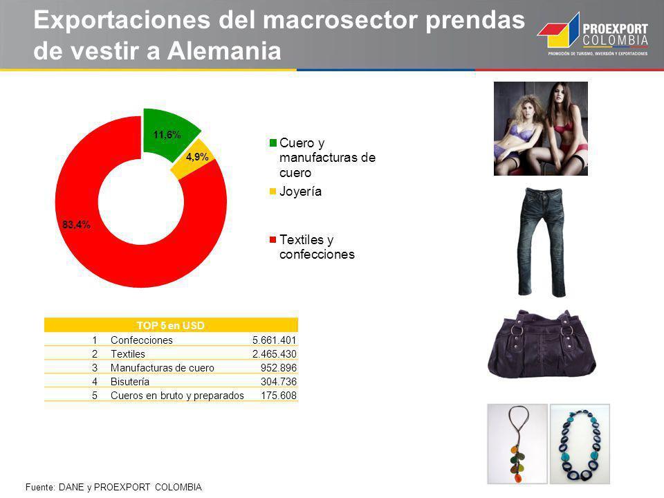 Exportaciones del macrosector prendas de vestir a Alemania