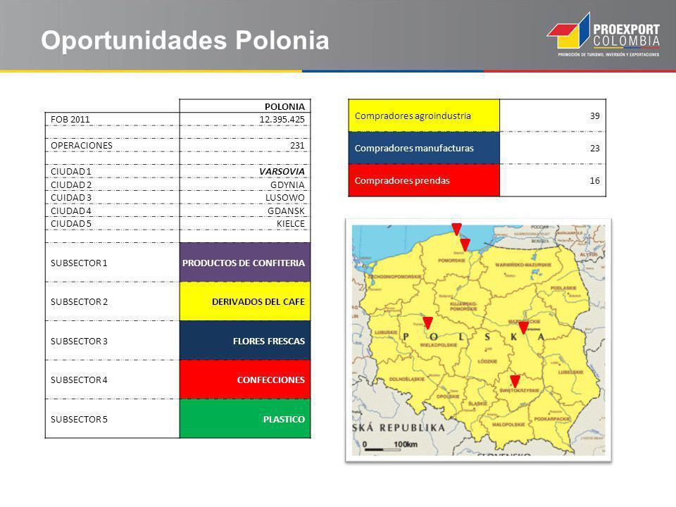 Oportunidades Polonia
