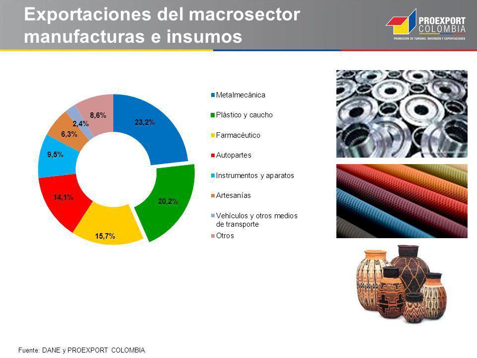 Exportaciones del macrosector manufacturas e insumos