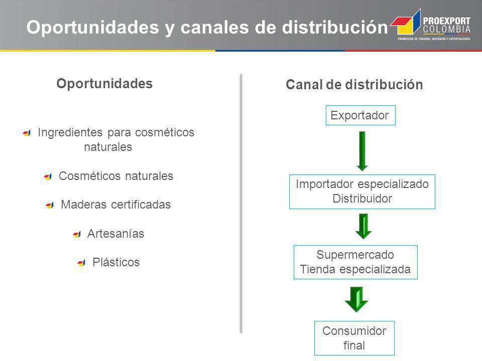 Oportunidades y canales de distribución