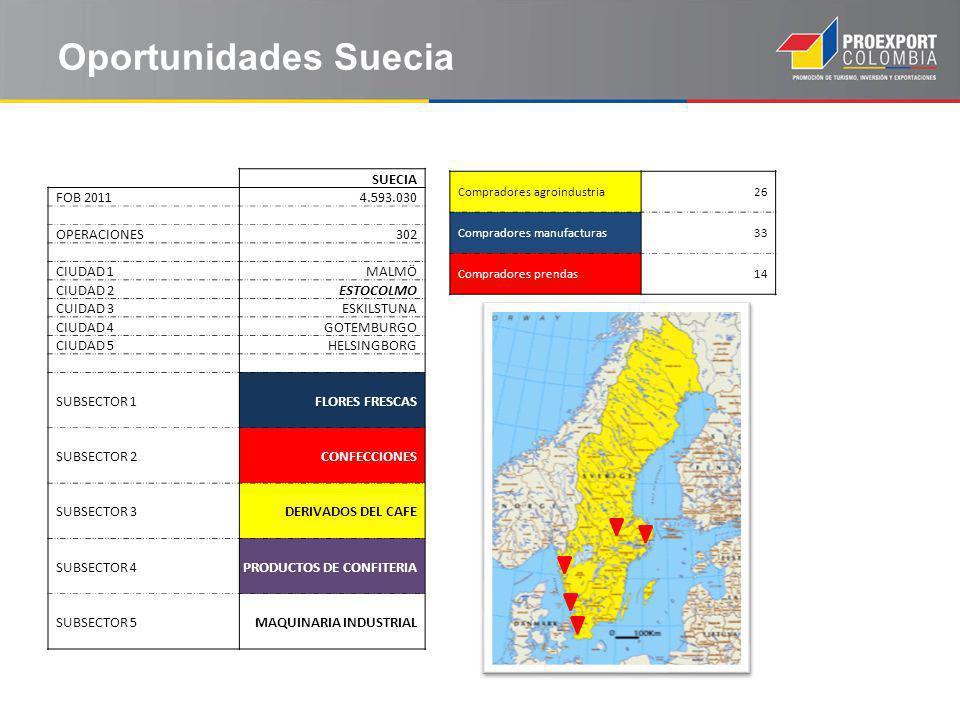 Oportunidades Suecia SUECIA FOB 2011 4.593.030 OPERACIONES 302