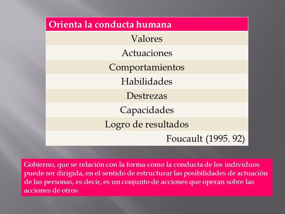 Orienta la conducta humana Valores Actuaciones Comportamientos