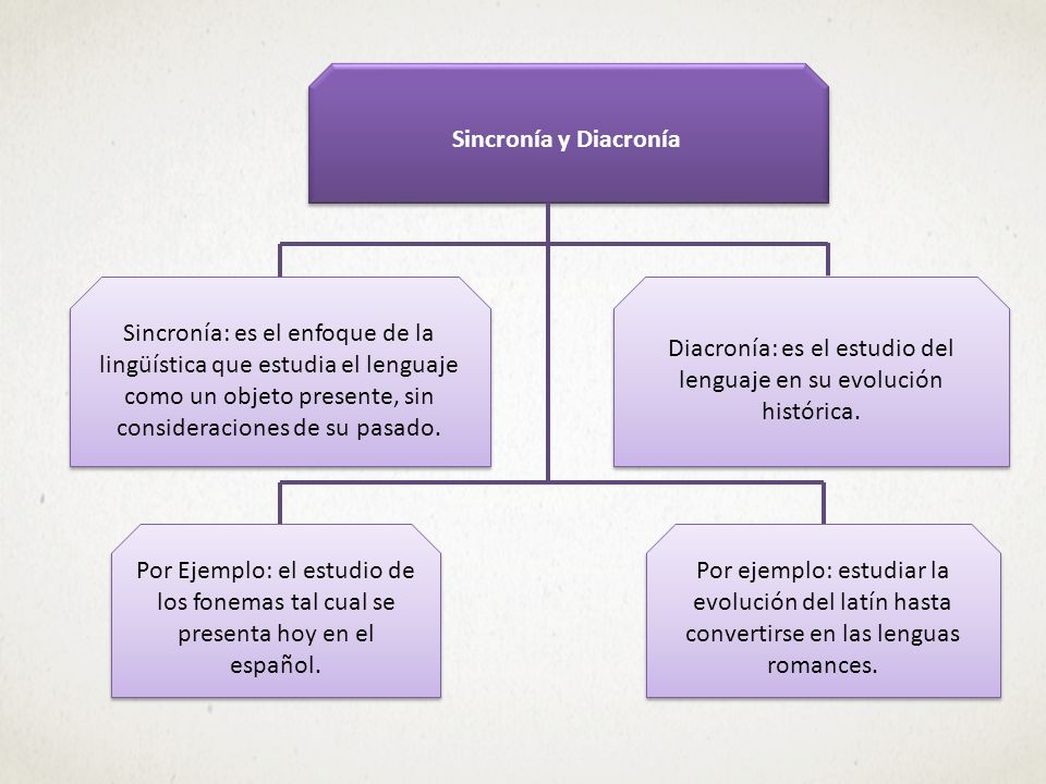 Diacronía: es el estudio del lenguaje en su evolución histórica.
