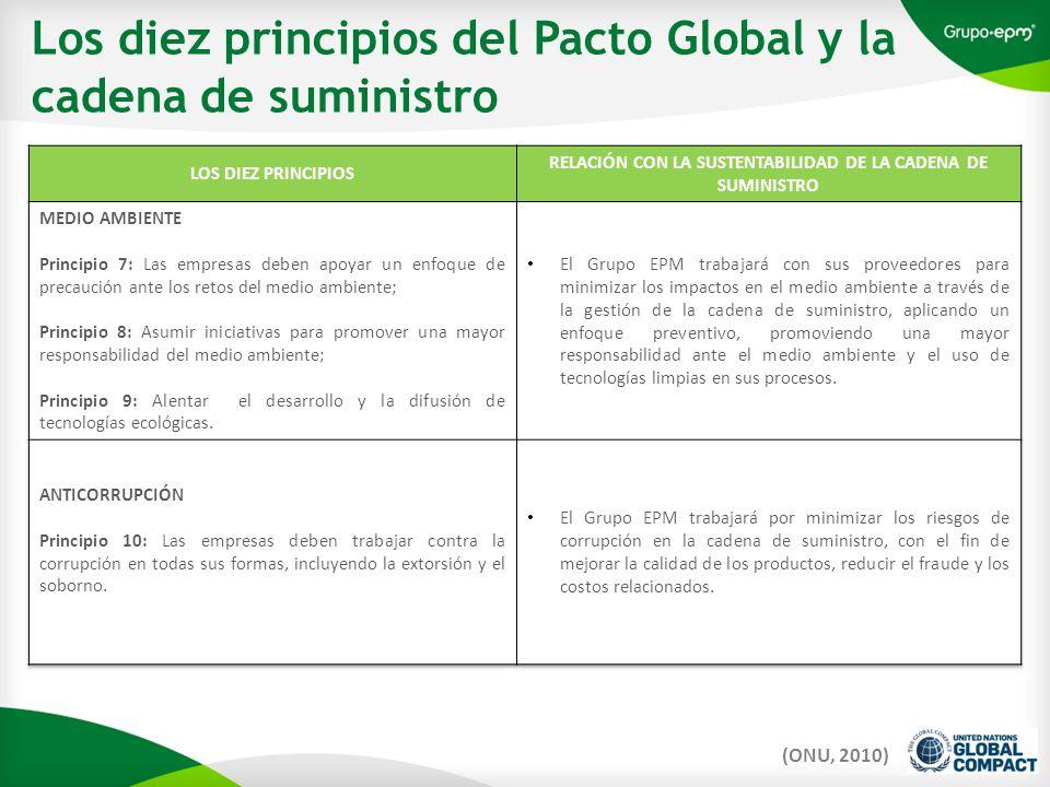Los diez principios del Pacto Global y la cadena de suministro