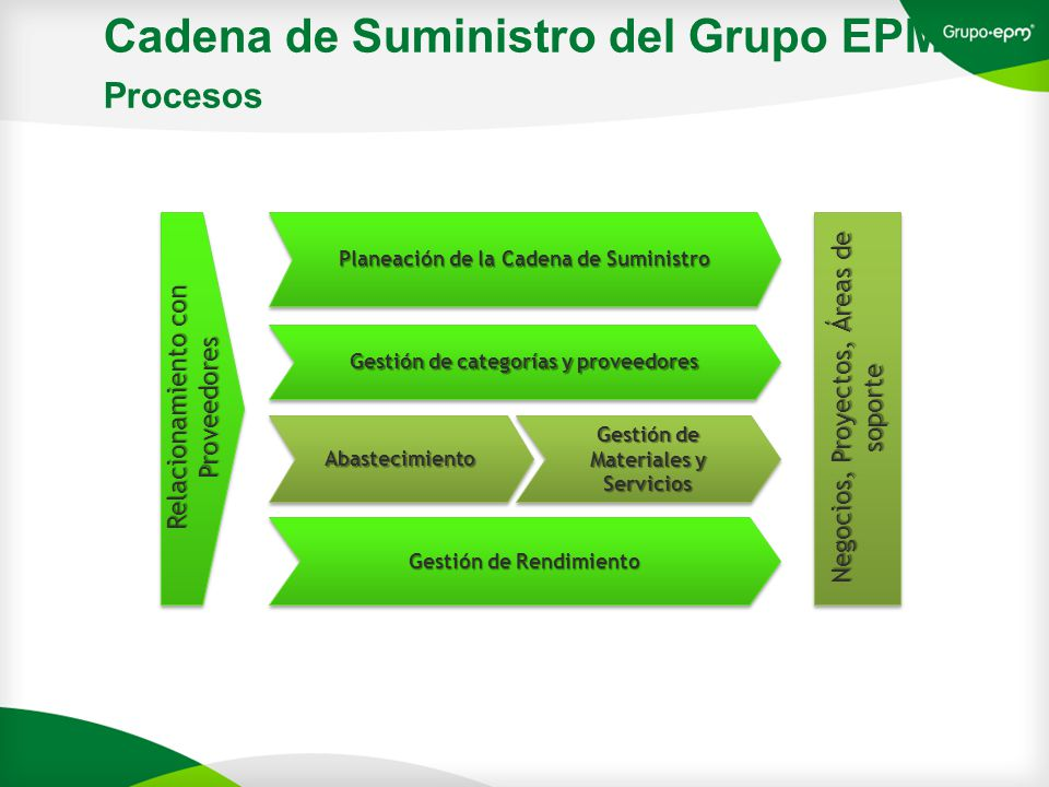 Cadena de Suministro del Grupo EPM