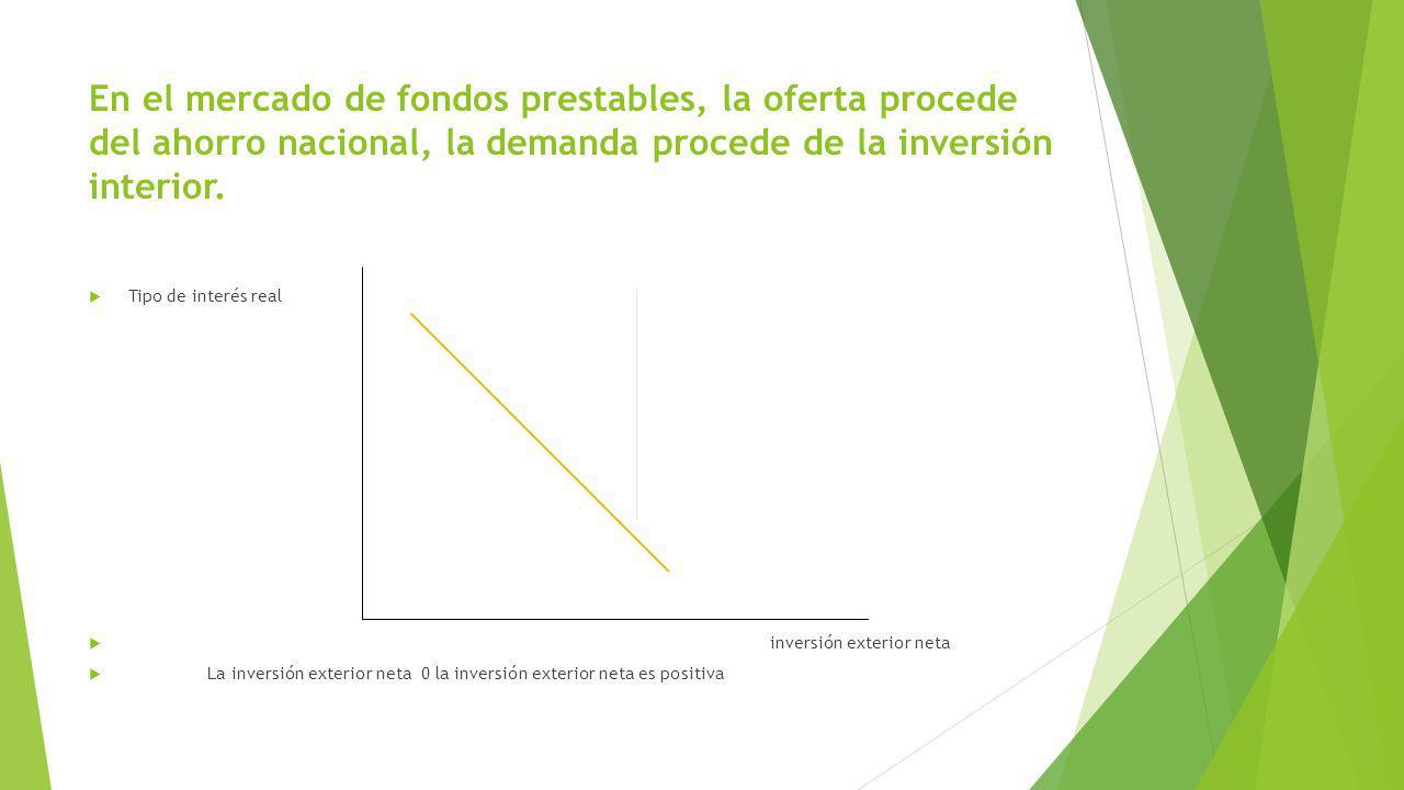 En el mercado de fondos prestables, la oferta procede del ahorro nacional, la demanda procede de la inversión interior.