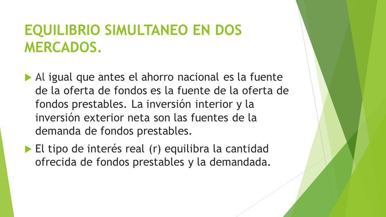 EQUILIBRIO SIMULTANEO EN DOS MERCADOS.