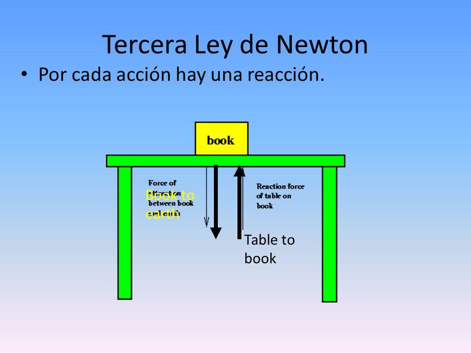 Tercera Ley de Newton Por cada acción hay una reacción. Book to earth
