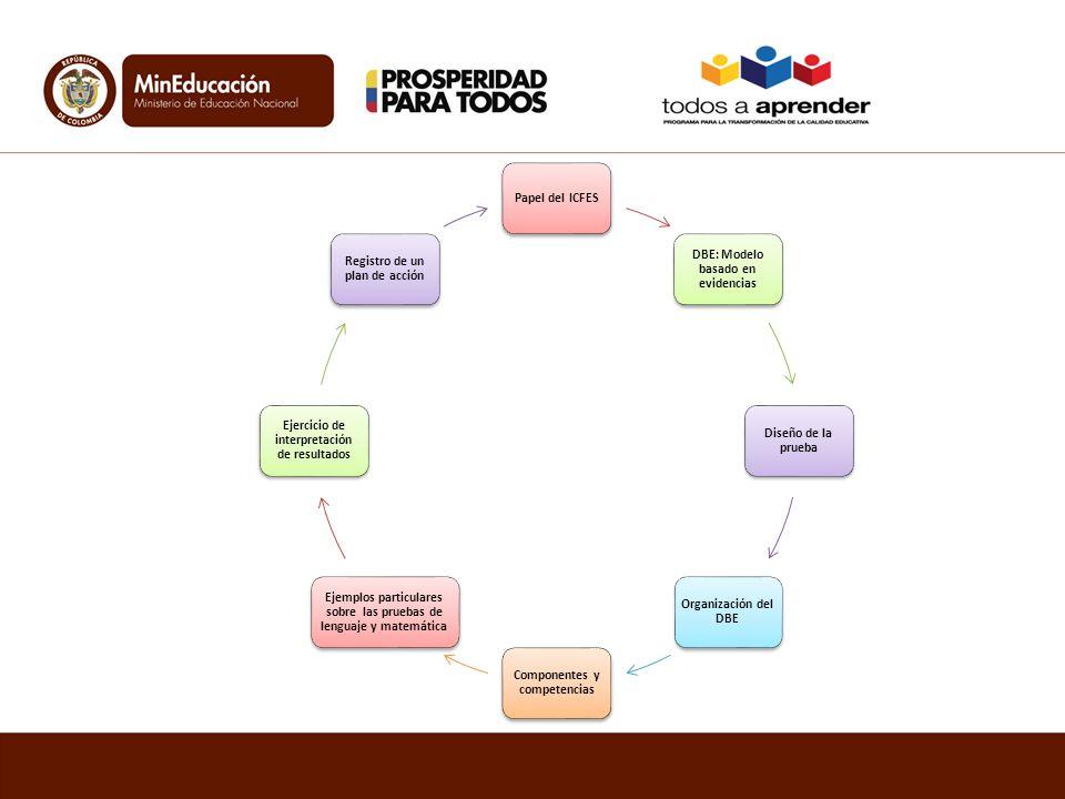 DBE: Modelo basado en evidencias