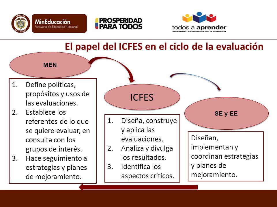 El papel del ICFES en el ciclo de la evaluación