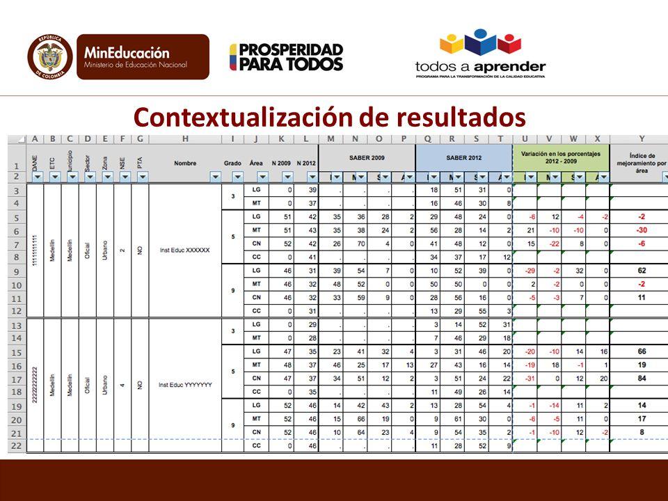 Contextualización de resultados
