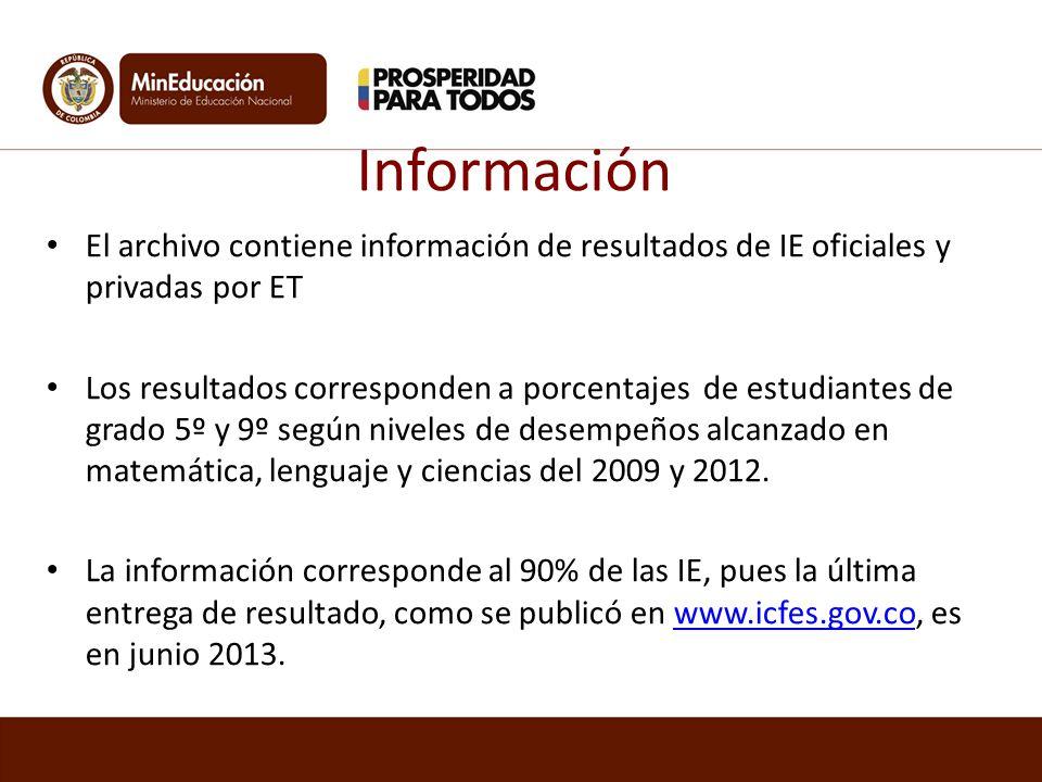 Información El archivo contiene información de resultados de IE oficiales y privadas por ET.