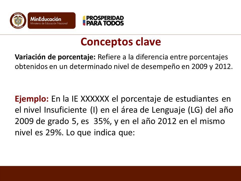 Conceptos clave Variación de porcentaje: Refiere a la diferencia entre porcentajes obtenidos en un determinado nivel de desempeño en 2009 y 2012.