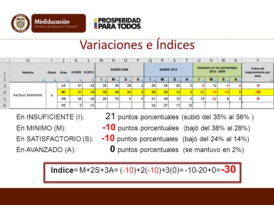 Indice= M+2S+3A= (-10)+2(-10)+3(0)= -10-20+0=-30