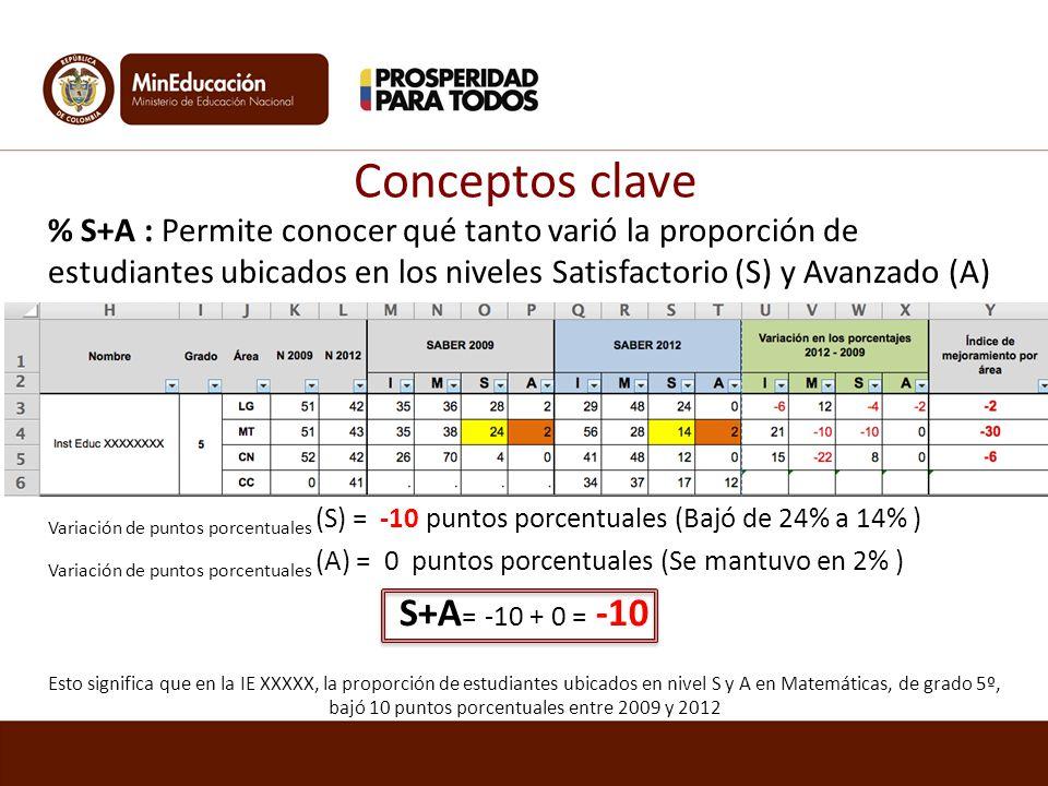 Conceptos clave S+A= -10 + 0 = -10
