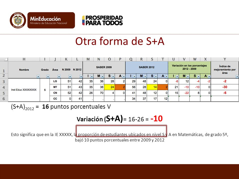 Otra forma de S+A (S+A)2009 = 26 puntos porcentuales