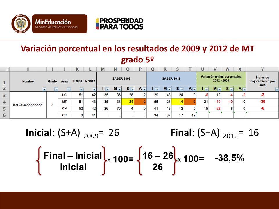 Variación porcentual en los resultados de 2009 y 2012 de MT grado 5º