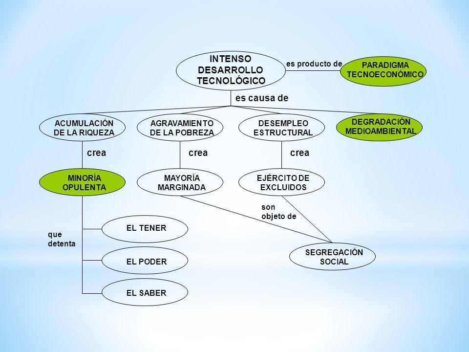 INTENSO DESARROLLOTECNOLÓGICO