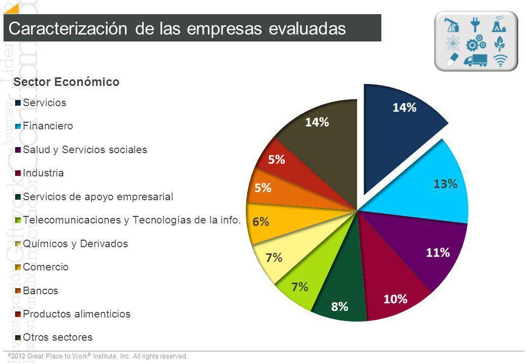 Caracterización de las empresas evaluadas