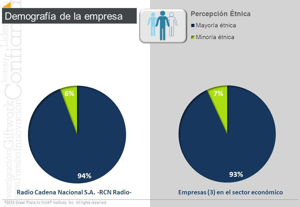 Demografía de la empresa
