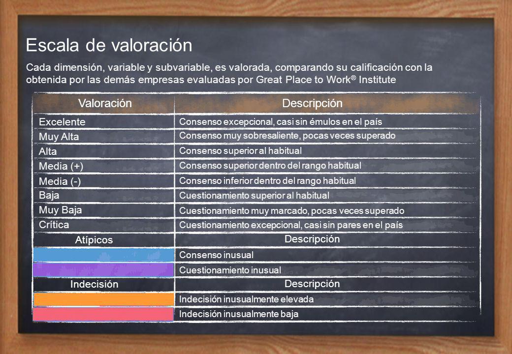 Escala de valoración Valoración Descripción