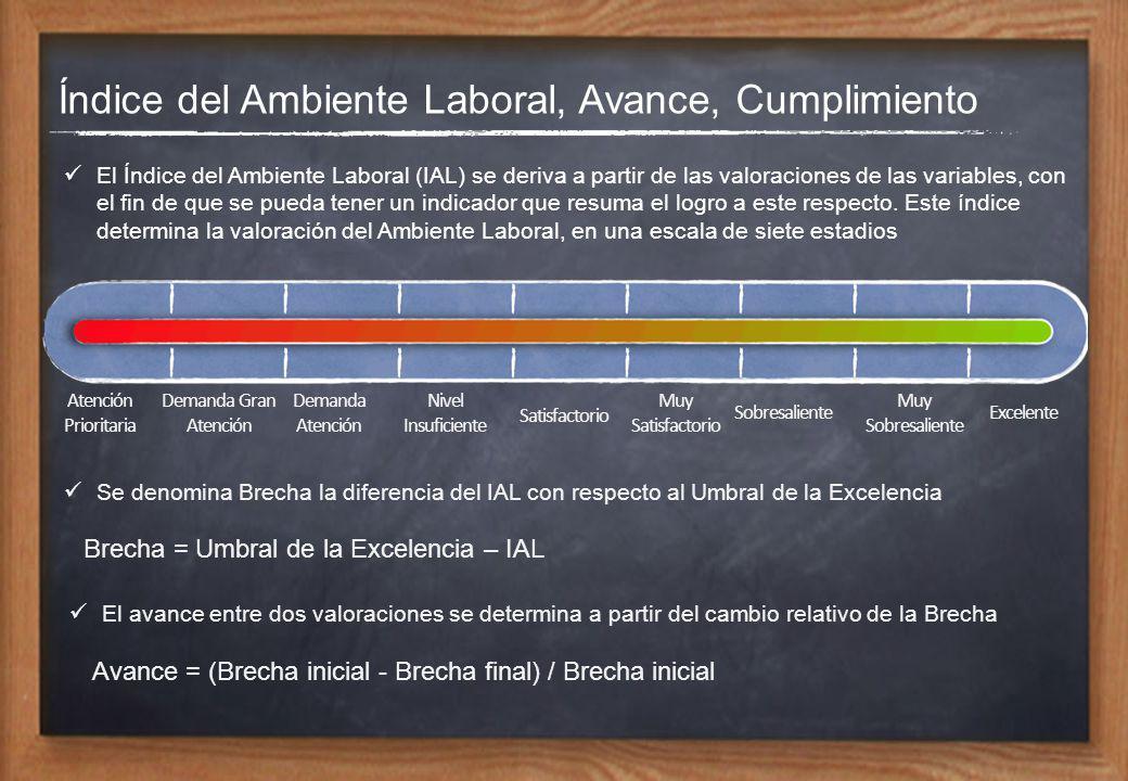 Índice del Ambiente Laboral, Avance, Cumplimiento