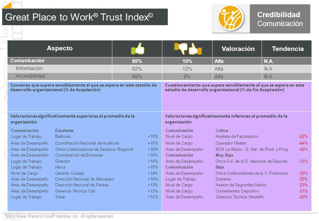 Great Place to Work® Trust Index©