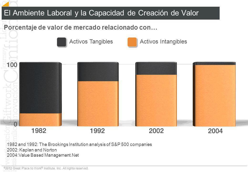 El Ambiente Laboral y la Capacidad de Creación de Valor