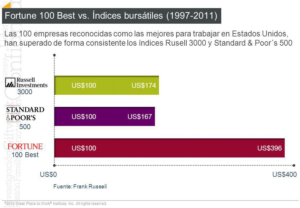 Fortune 100 Best vs. Índices bursátiles (1997-2011)